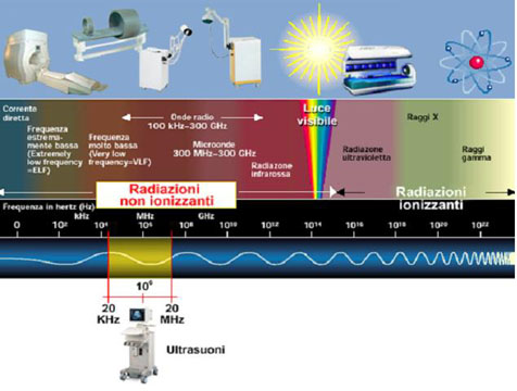 Radiazioni ionizzanti e non ionizzanti